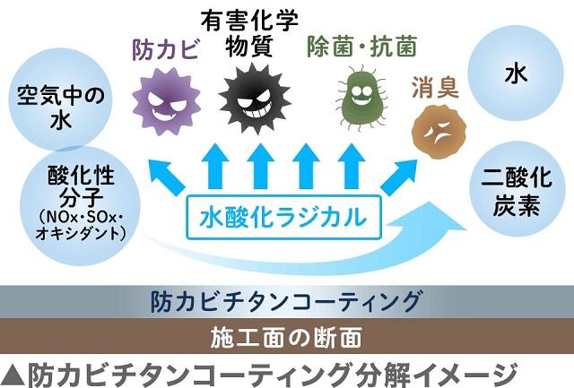 防カビチタンコーティング分解イメージ